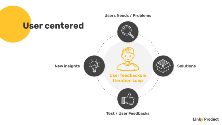 product-management-user-centered